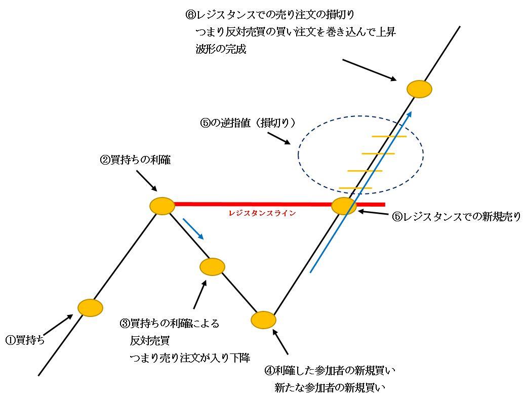 波形の原理